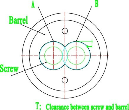 Clearance between screw and barrel.jpg